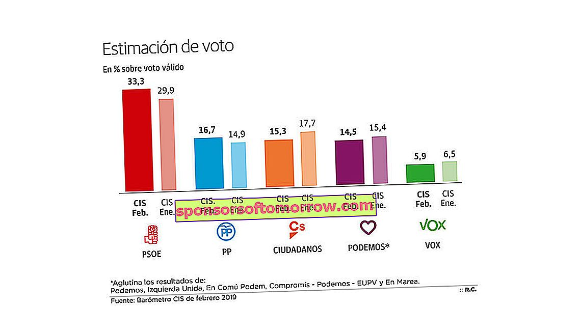 cis barometer general elections copy