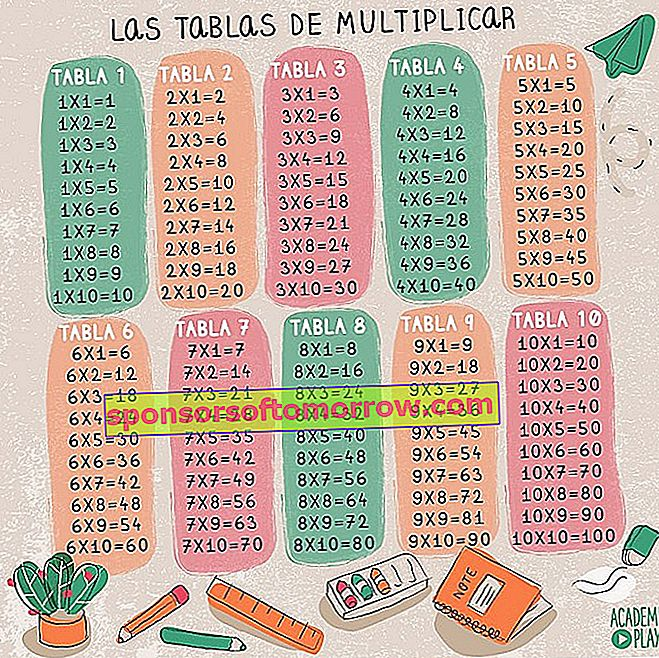 Multiplication tables, more than 100 table images to download and print